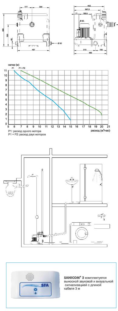 Габаритные размеры и кривая характеристик SaniCOM 2