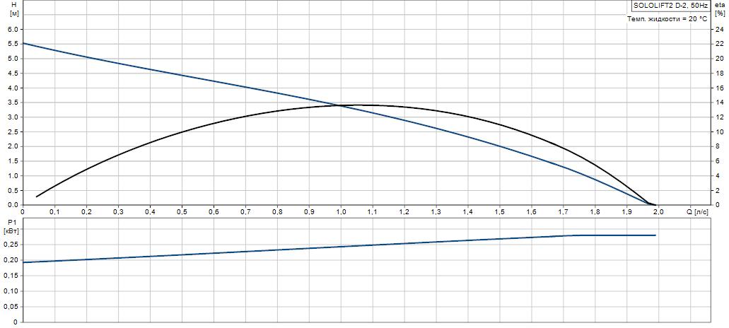 Рабочая кривая Sololift2 D-2