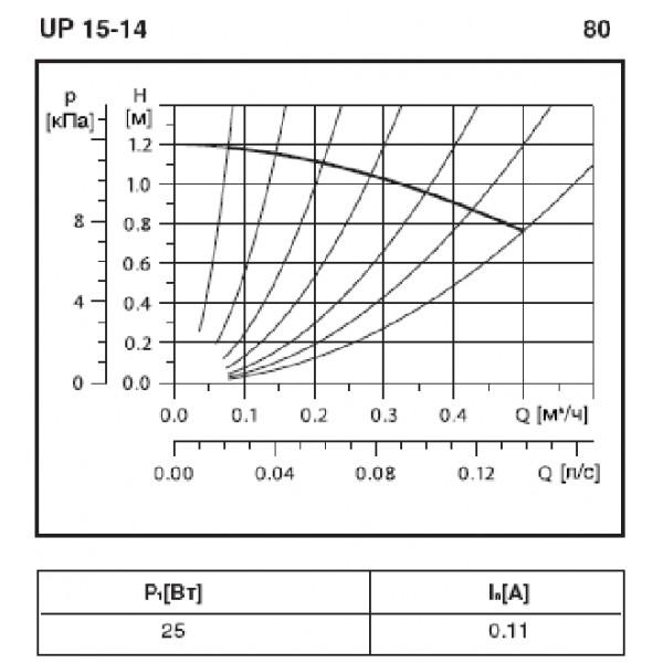 Кривая характеристик Grundfos UP