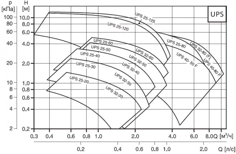 Кривая характеристик Grundfos UPS