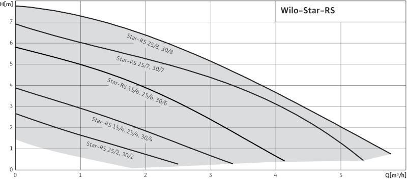 Кривая характеристик Wilo Star-RS