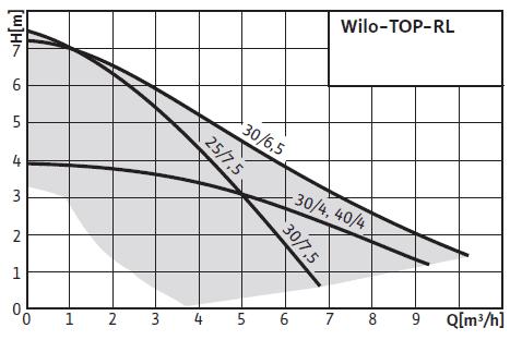 Кривая характеристик Wilo TOP-RL