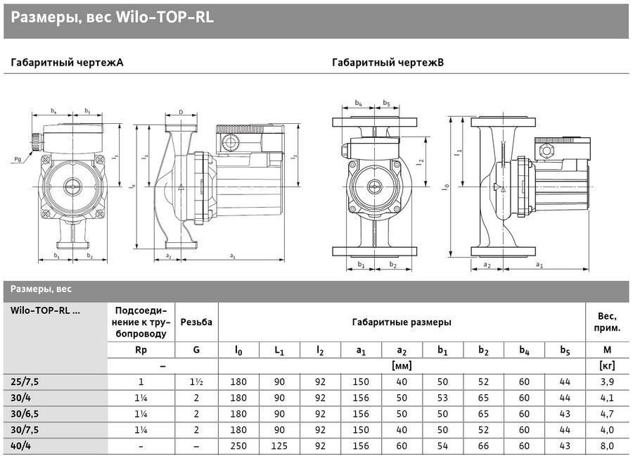 Характеристики Wilo TOP-RL