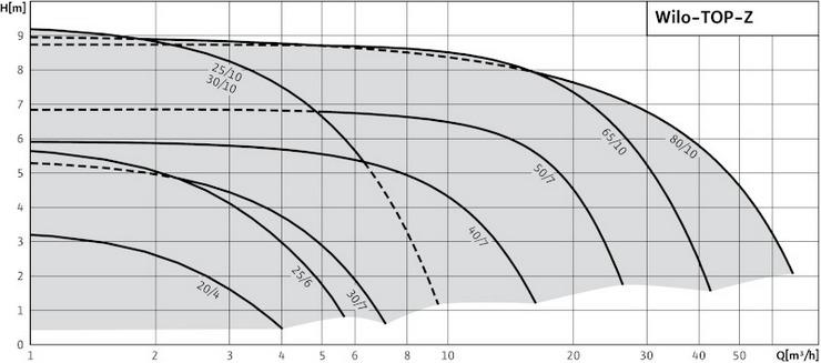 Кривые характеристик Wilo TOP-Z