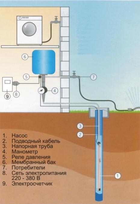 Схема насосной станции Grundfos SQ 2-85