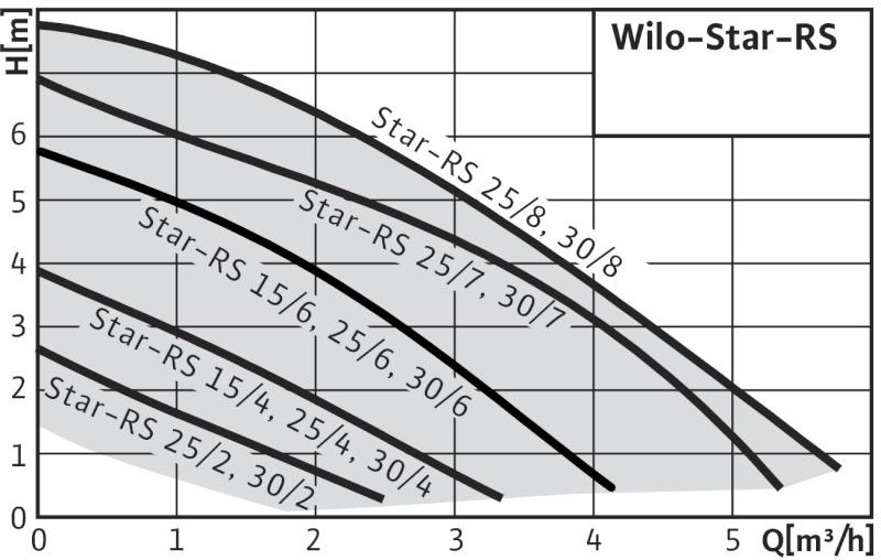 Кривая характеристик Wilo Star-RS 25/7