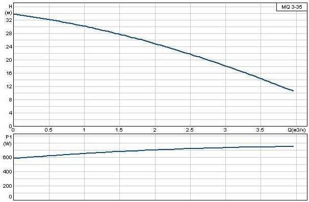 Характеристическая кривая Grundfos MQ 3-35