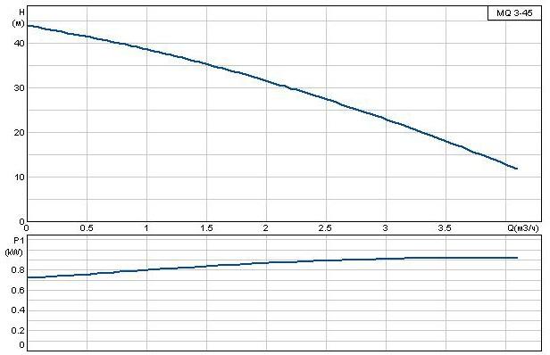 Кривая характеристик Grundfos MQ 3-45