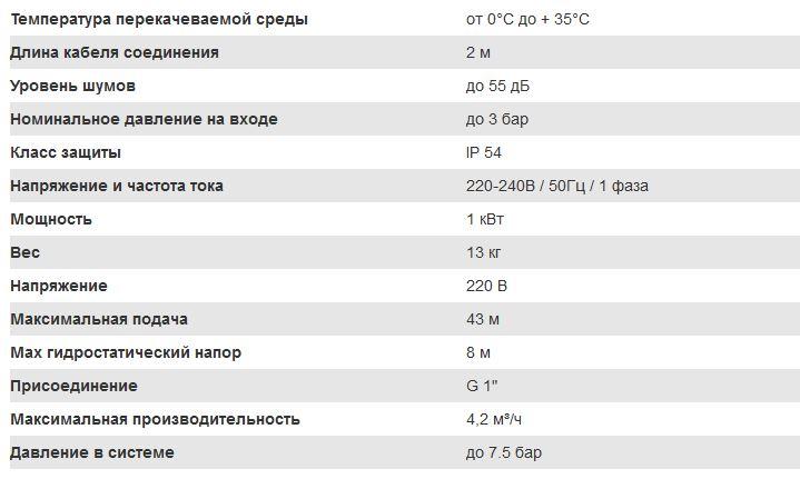 Технические характеристики Grundfos MQ 3-45