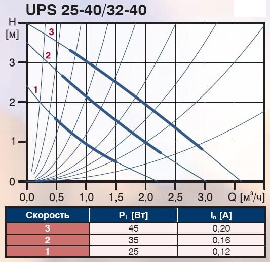 Кривая характеристик насоса Grundfos UPS 25-40