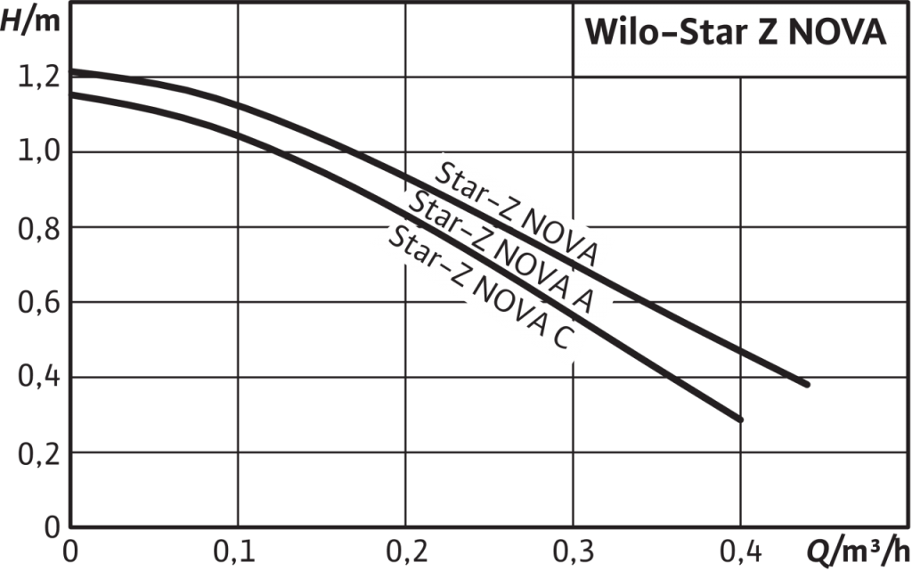 Кривая характеристик насосов серии Wilo Star-Z NOVA