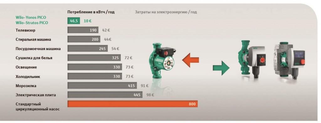 Показатели энергоэффективности насосов Wilo Yonos PICO