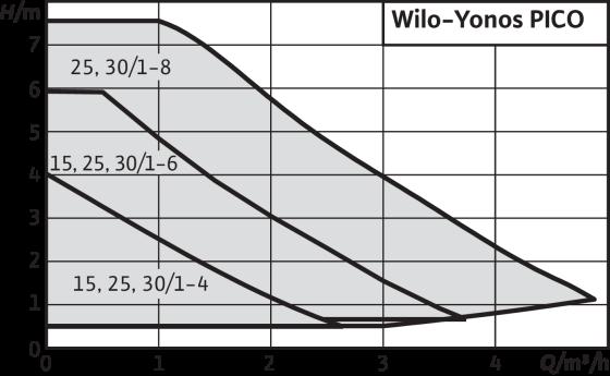 Кривая производительности насосов Wilo Yonos PICO