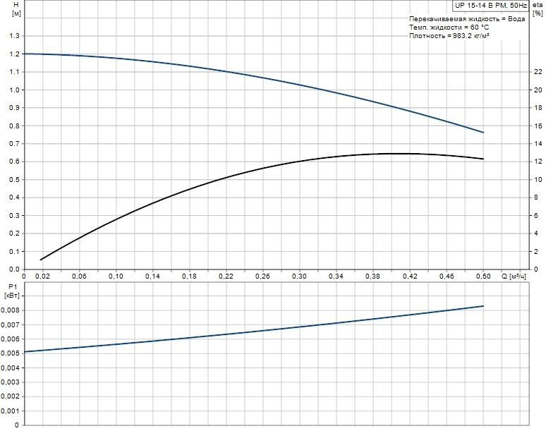 Кривая напорно-расходных характеристик Grundfos UP 15-14 B PM