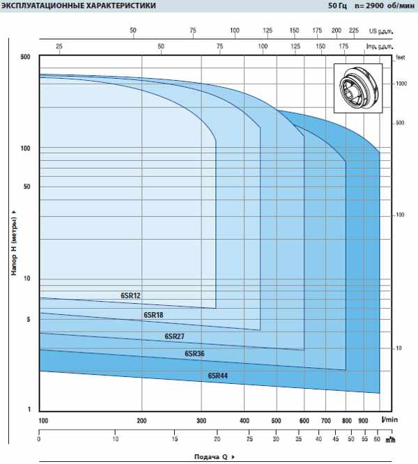 Эксплуатационные характеристики насосов Pedrollo 6SR