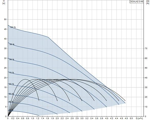Кривая производительности Grundfos SCALA2 3-45