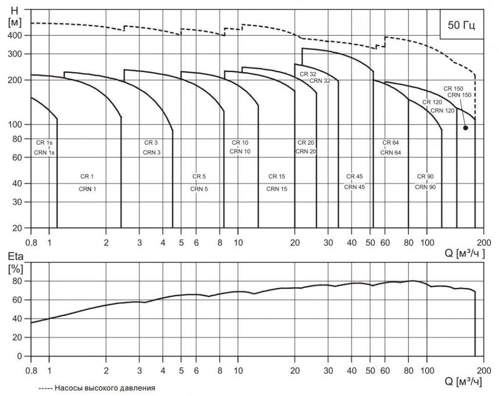 Кривая характеристик насосов Grundfos CR